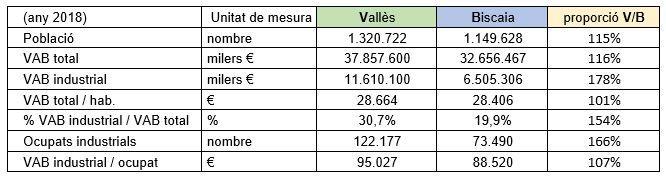 FEMvalles Taula comparativa Valles Biscaia